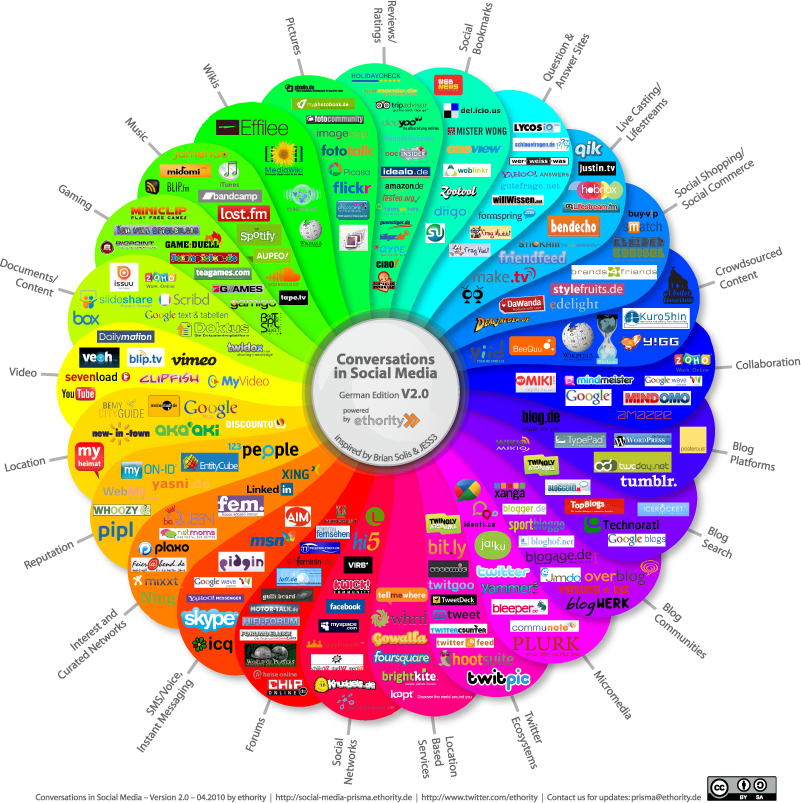 International social media landscape2